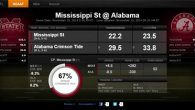 Alabama Verses Miss State